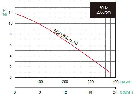Charakterystyka jednofazowej pompy szlamowej EVAK 50EUBL5.10